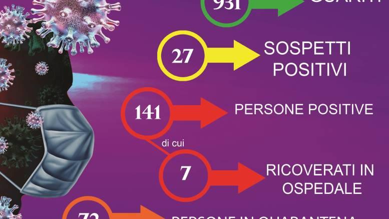 covid-3